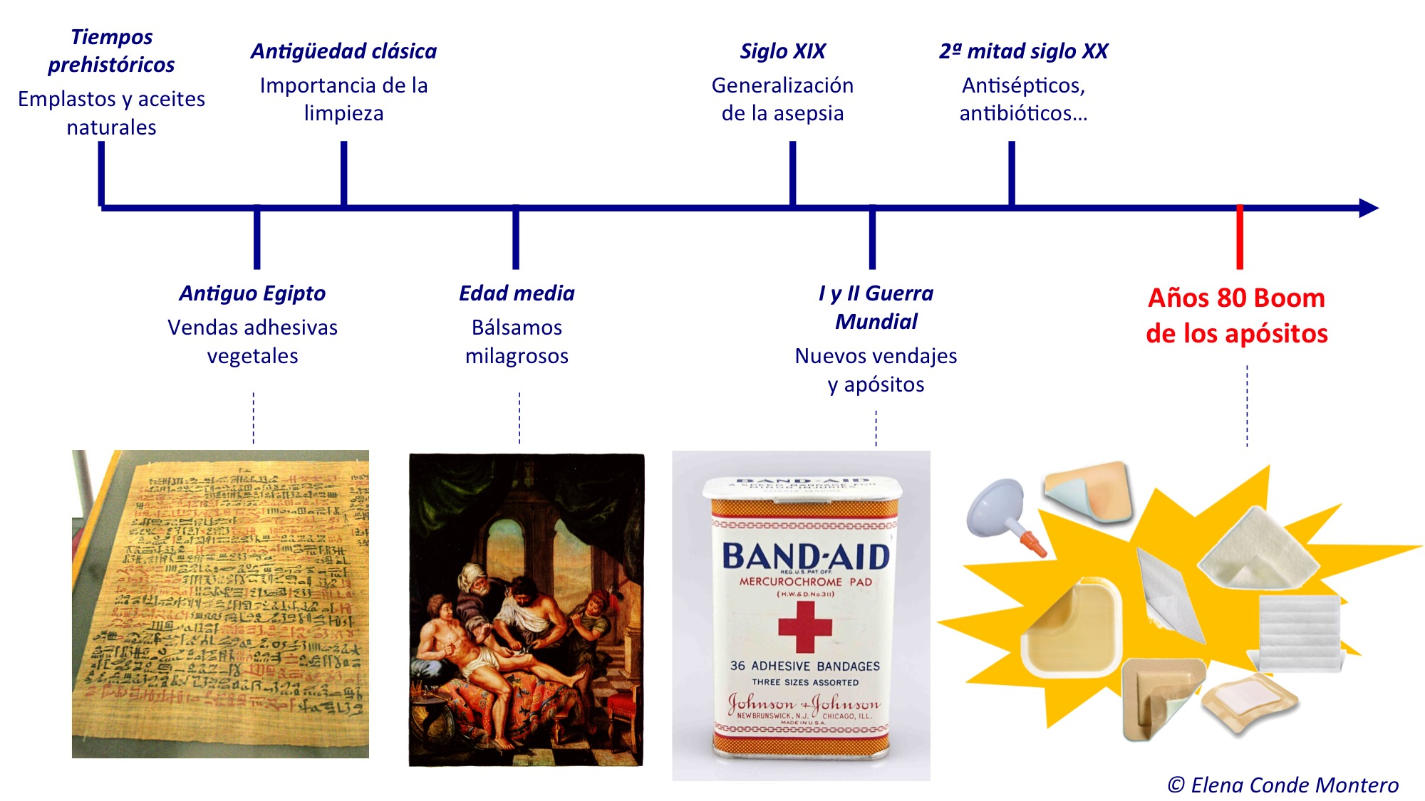 cronograma historia heridas