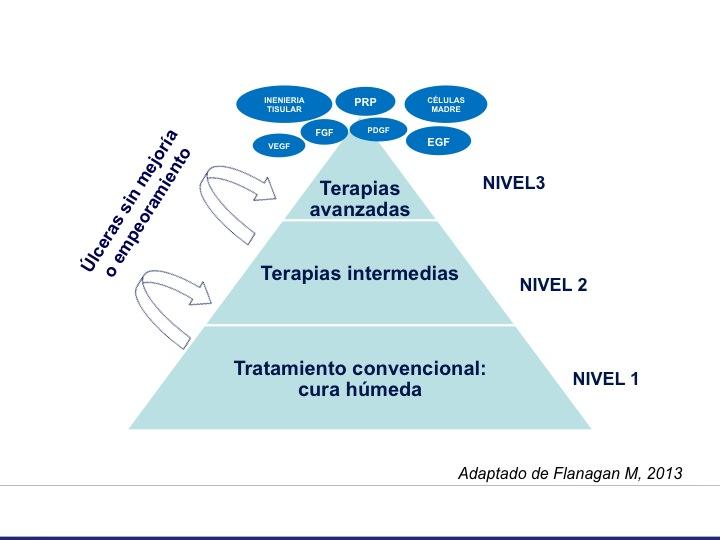 esquema_niveles_tratamiento