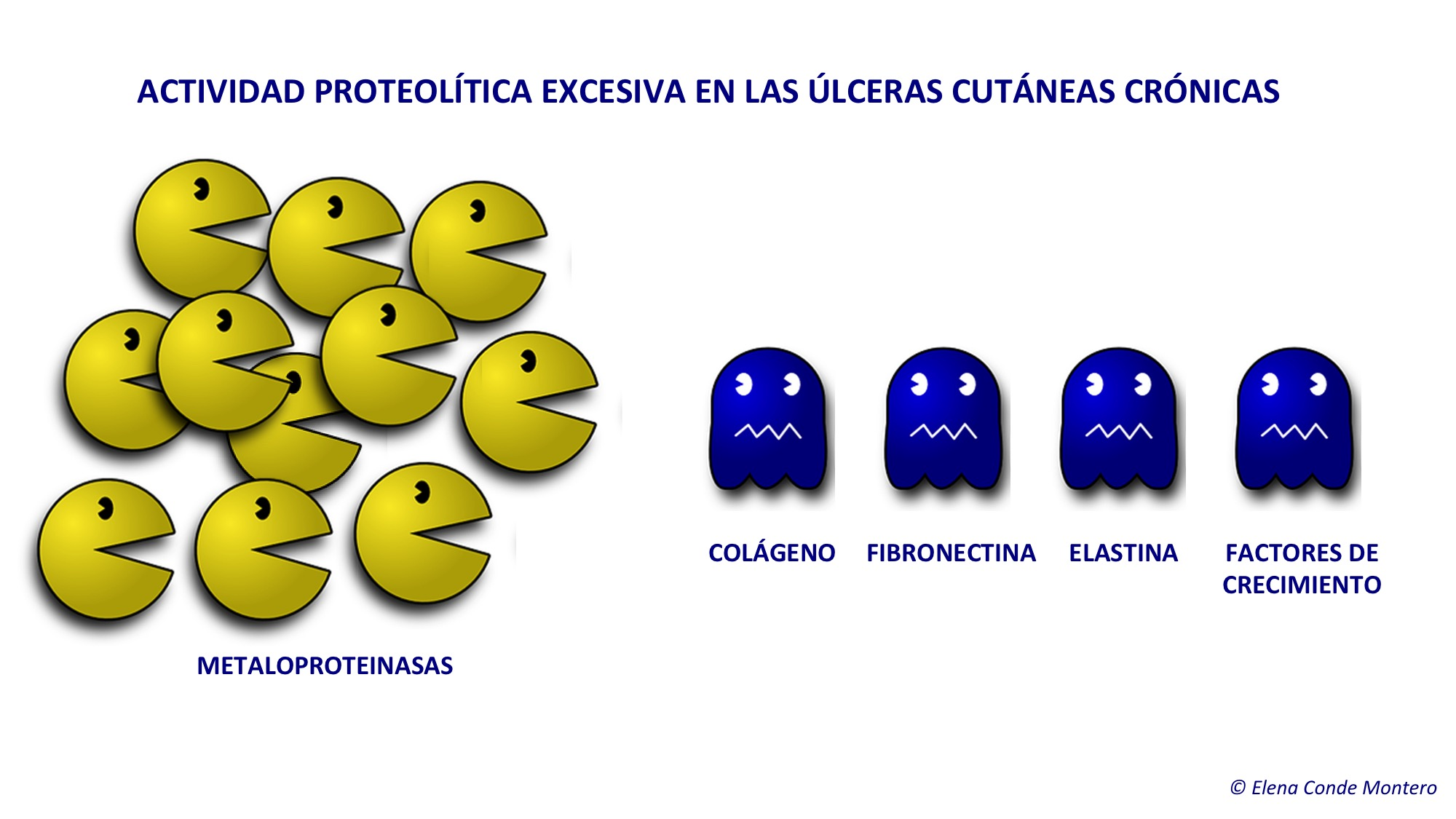 MMPs úlceras crónicas