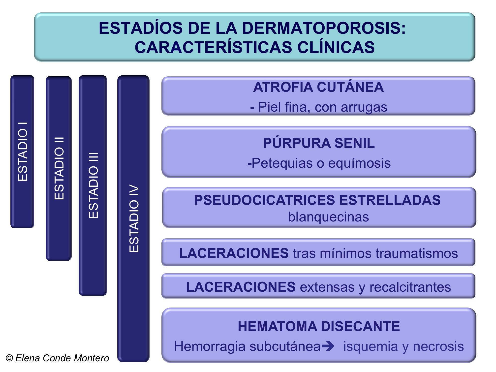 Clasificación clínica de la dermatoporosis